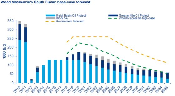 South Sudan Oil Outlook Hinges on Shaky Peace Deal, WoodMac Says