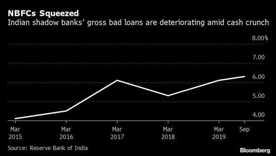 Central Bank Warns of Reversal in India's Bad-Loan Clean Up