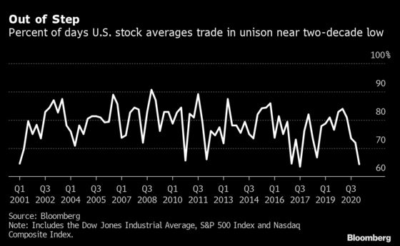 Reopening Trade Throws U.S. Indexes Most Out of Sync in Decades