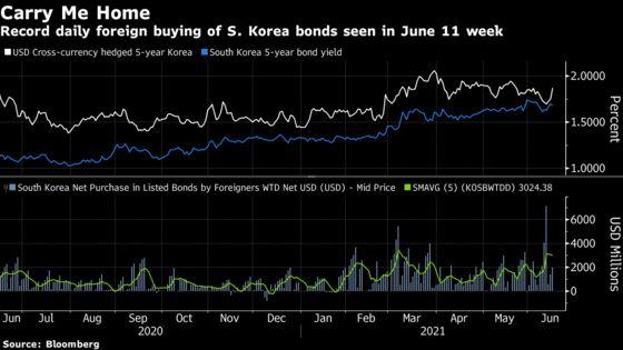 Yield-Hunt Season Sends Global Debt Funds Flooding Into Korea