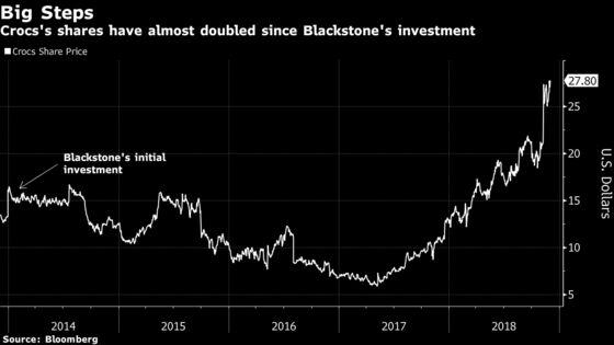 Crocs to Buy Back 50% of Blackstone Preferred Stake as Rebound Builds