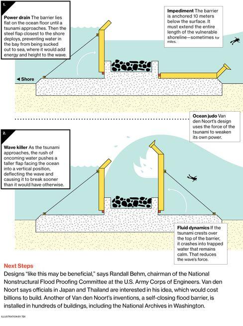 Innovation: Tsunami Barrier by Johann van den Noort