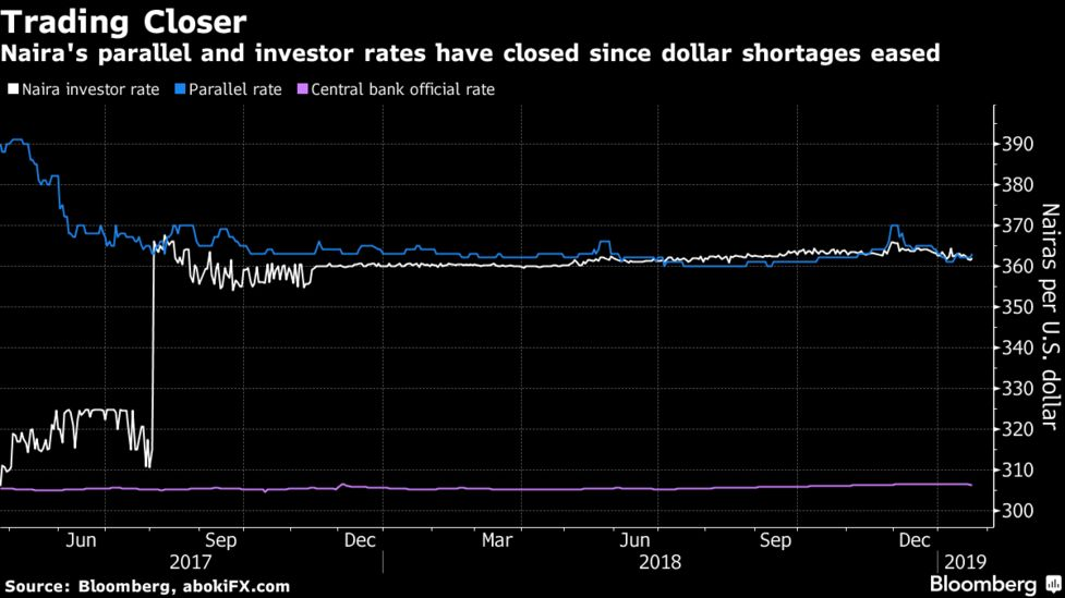 Naira S Parallel And Investor Rates Have Closed Since Dollar Shortages Eased