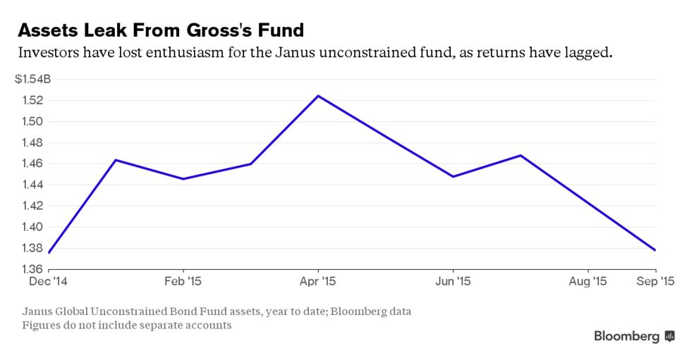 Soros Is Said to Pull $490 Million From Bill Gross Strategy