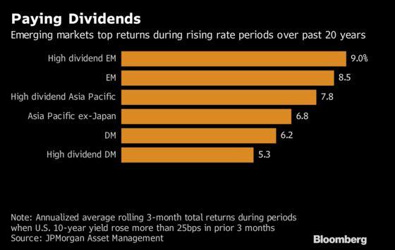 JPMorgan Sees Dividend Stocks as Emerging Markets' Silver Lining