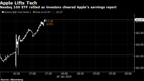 Apple Lifts Tech Stocks WithFacebook and Amazon Earnings on Deck