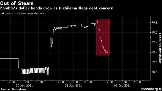 Zambian Bonds Fall After President Says Debt More Than Thought