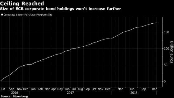 ECB Corporate Bond Holdings Dip as Debt Reaches Maturity
