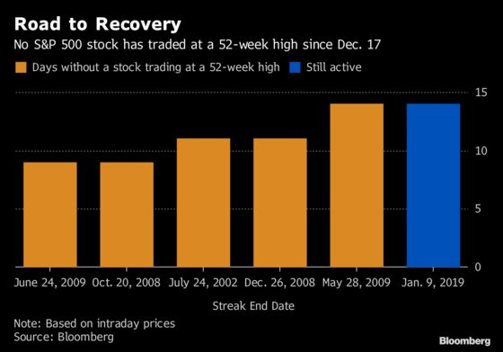 S&P 500 Close to a Record Stretch Without a Stock Hitting a High