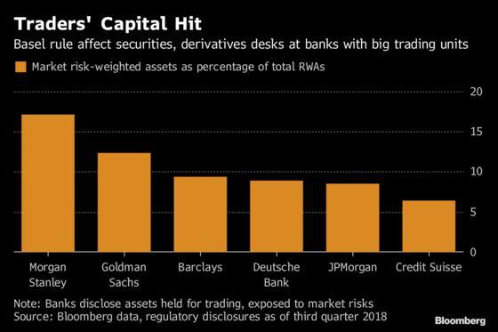 Banks Win Break on Trading-Desk Capital as Basel Tones Down Rule