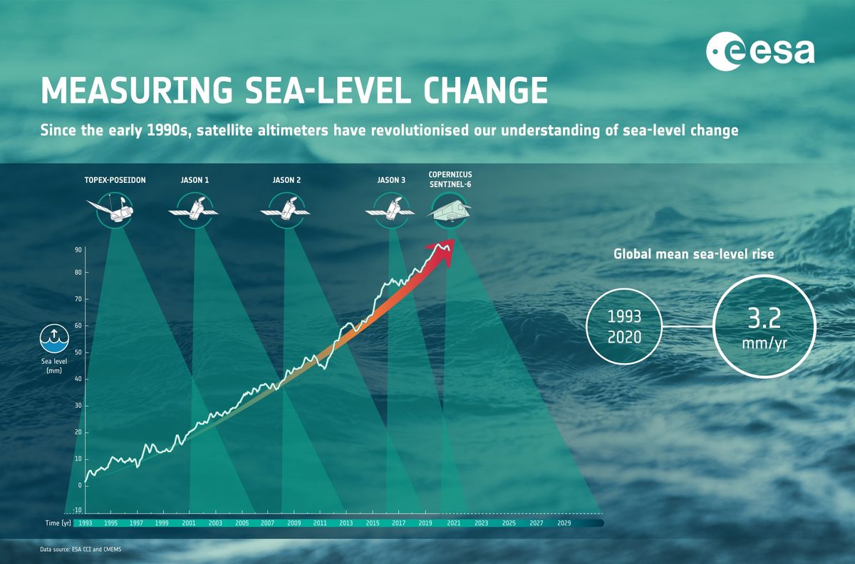 Measuring Sea Level Change