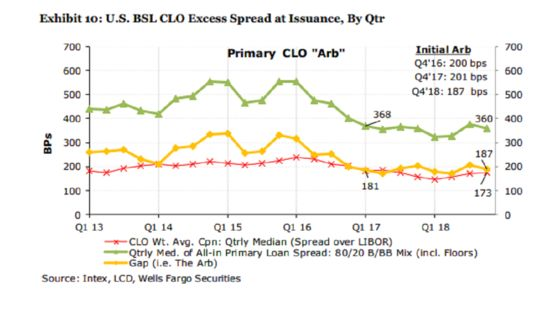 Leveraged Loan Rally May Be Double-Edged Sword for CLOs