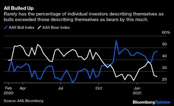 Investors Are Too Exuberant