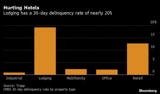 'Purgatory' Grips $146 Billion of Distressed Commercial Property