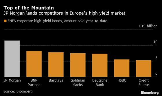 JPMorgan Stakes Its Own Capital on Record European Junk Bond Bet