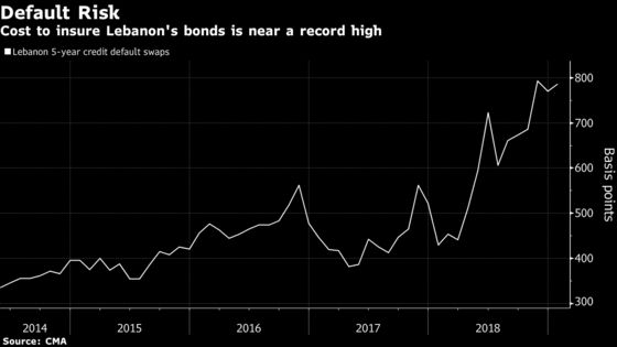 Time to Talk About Lebanese Debt Restructuring for Templeton