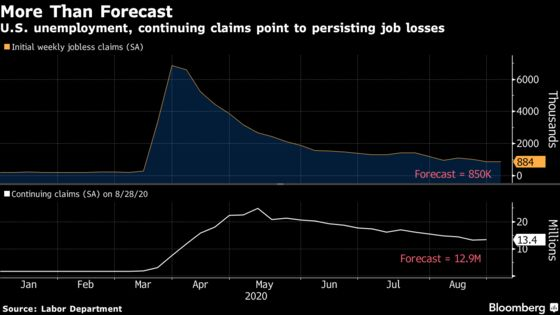 U.S. Job Losses Persist as Claims Come In Higher Than Forecasts