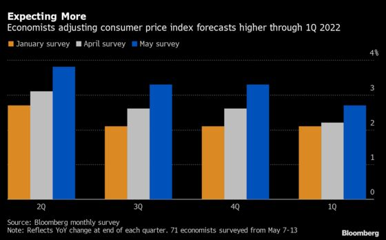 U.S. Inflation Expectations Mount in Latest Survey of Economists