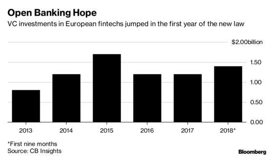 Fintech Revolution Still Not Here a Year Into 'Open Banking'