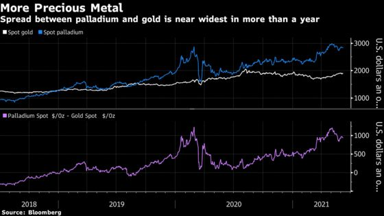 Metal Worth More Than Gold Is Set to Get Even More Expensive