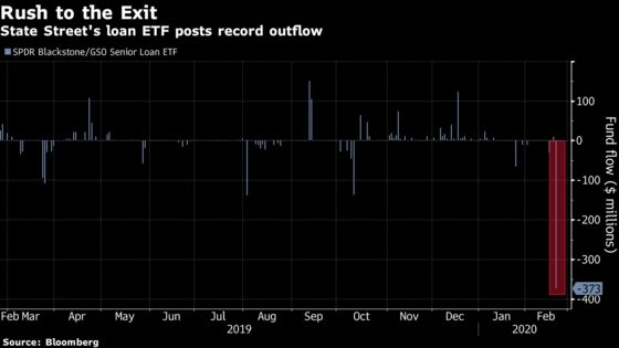 State Street's $2 Billion Loan ETF Posts Biggest Outflow Ever