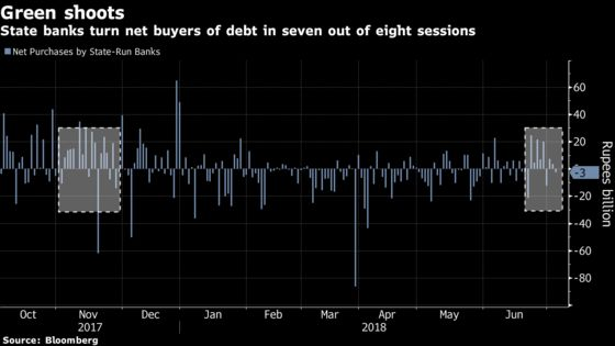 Biggest Buyers of India Bonds Show Tentative Signs of Return