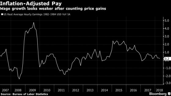U.S. Faces Tough Scenario If Inflation Takes Off and Pay Doesn't