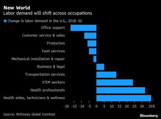One of Ten in U.S. May Have to Switch Occupations Post Pandemic