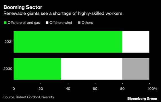 Renewable Energy Boom Unleashes a War OverTalent for Green Jobs