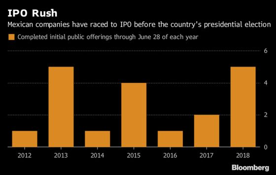 Mexican Companies Rush to IPO Before Presidential Election