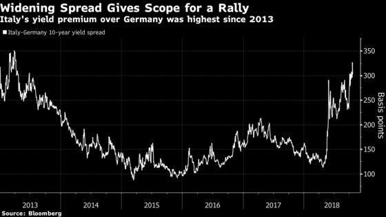 Italian Markets Set for Relief as Risk of Junk Rating Retreats