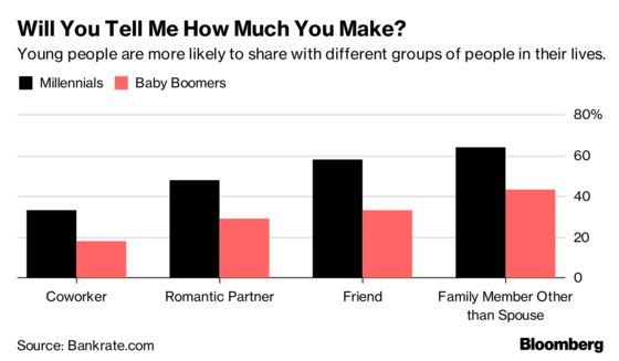 Who Tells How Much They Make? Millennials Do, Boomers Don't
