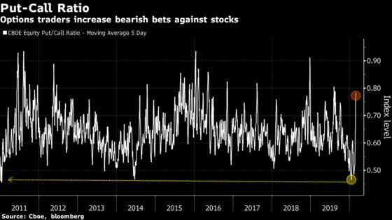 Breakneck Speed of Sell-Off Puts Longest Bull Market in Jeopardy