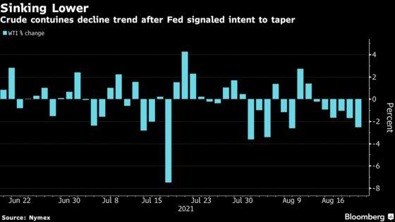 Oil Posts Longest Losing Streak in 18 Months After Fed Report