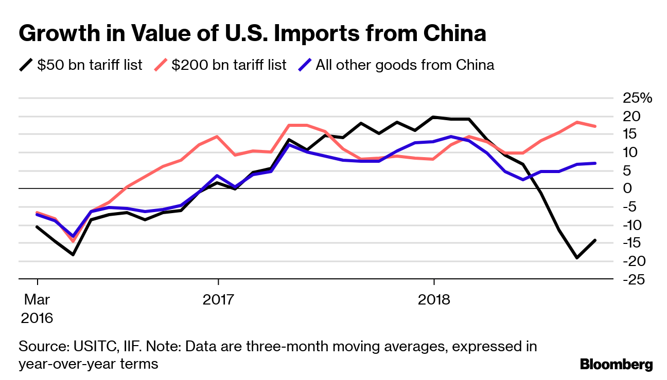 Trump's China Tariffs Are Delivering on One Front, Study