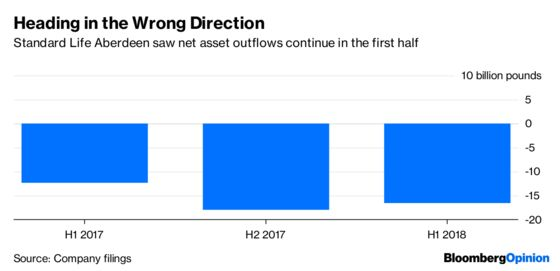 A Fund Giant Sees $21 Billion Walk Out the Door. It Could Be Worse