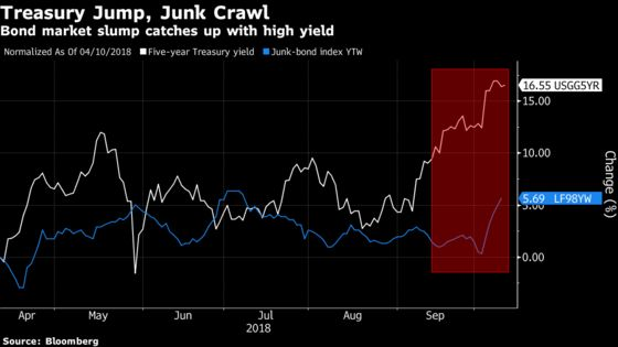 Bond Market Slump Is Now Hitting High-Yield Funds