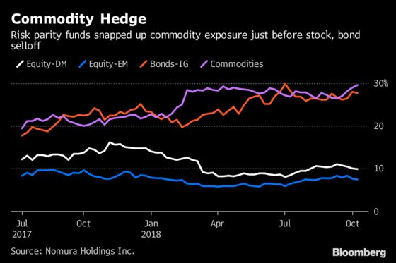 Don't Blame Risk Parity Quants for This Stock Sell-Off