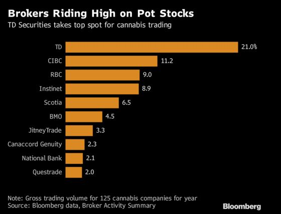 Pot-Stock Trading Surge Makes TD, CIBC Industry's Go-To Brokers