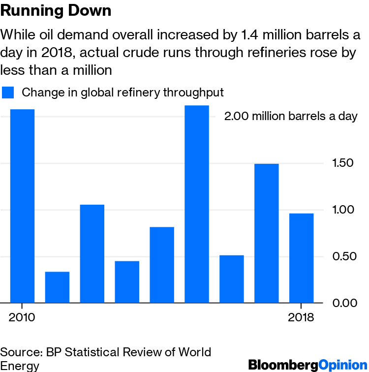 BP Statistical Review 2019: Oil Demand Strength Masked