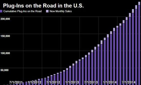 Excludes trucks and SUVs. Source: Electric Drive Transportation Association, Bloomberg Data