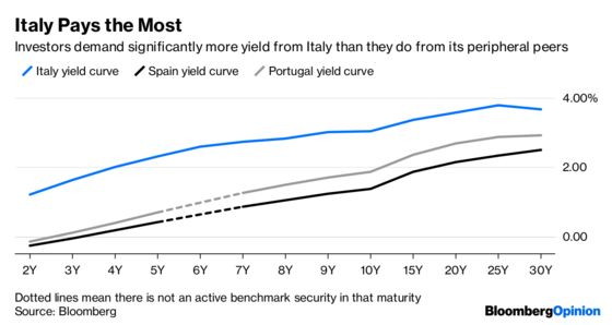 How Freaked Out Are Italian Investors? Very.
