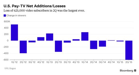 Loss of 625,000 cable and satellite-TV subscribers in 2Q set a record partly due to streaming video competition.