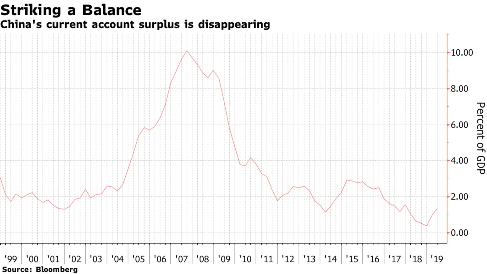China's current account surplus is disappearing