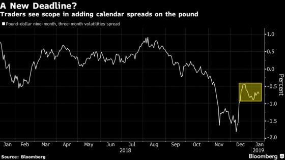 Pound Options Show Traders Positioning for Delay to Brexit Date