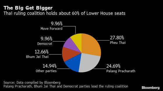 Thai Parliament Passes Election Changes Favoring Ruling Party