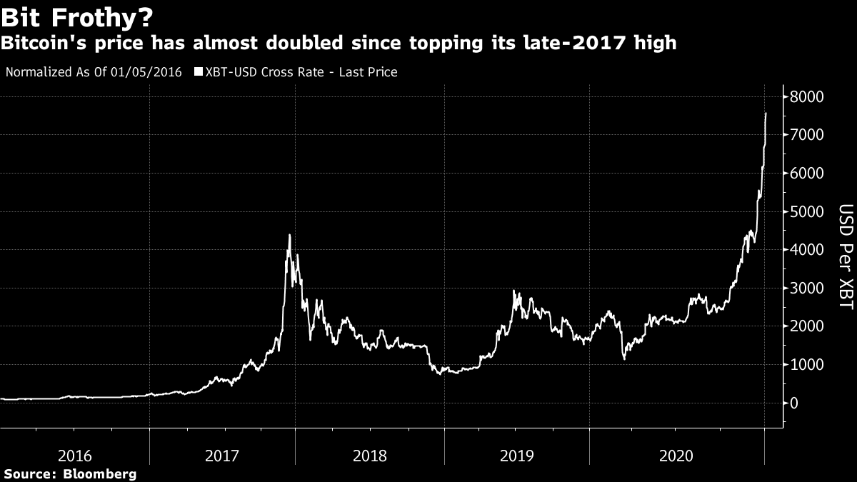 Bitcoin's price has almost doubled since topping its late-2017 high