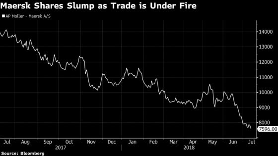 Tariffs Make Life Even Tougher for World's Biggest Shipping Company