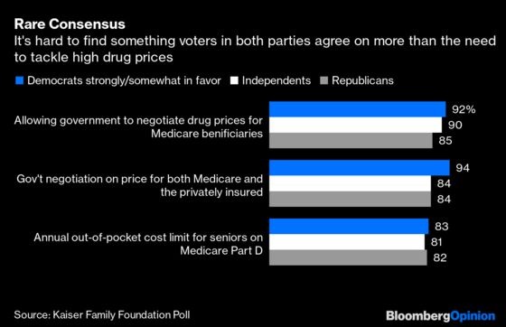 Pelosi's Drug-Price Bill Can Still Hurt Trump Even if It's DOA