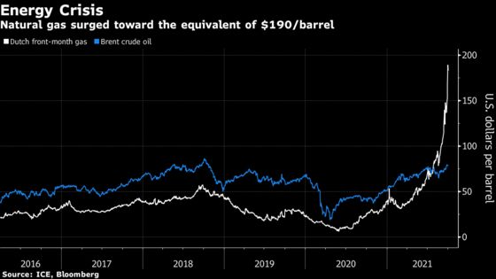 The Surge in NaturalGas Prices Is Equal to a $190 Oil Shock